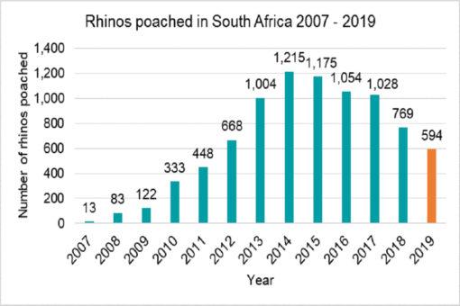 Graph with poaching numbers in South Africa, 2007 - 2019