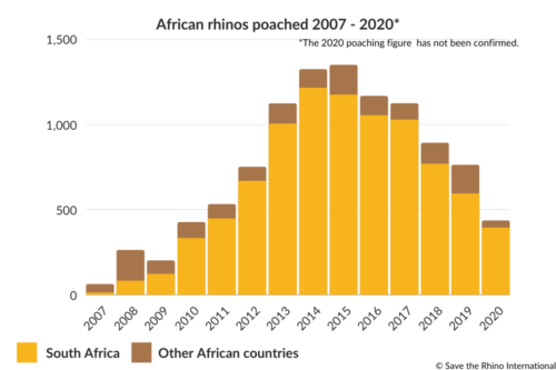 African rhinos poached 2007-2020